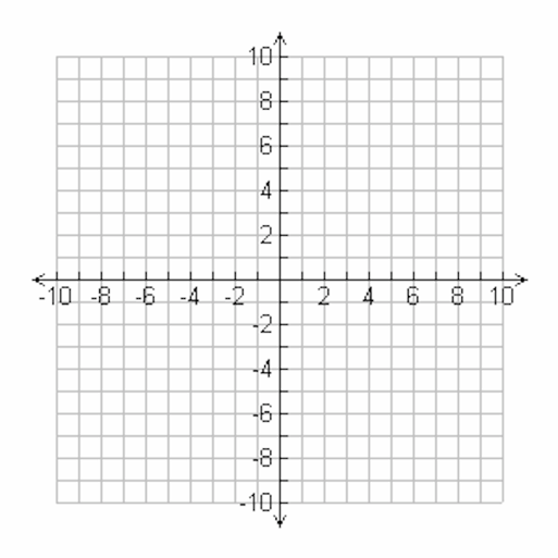 cartesian planes in 4 quadrants